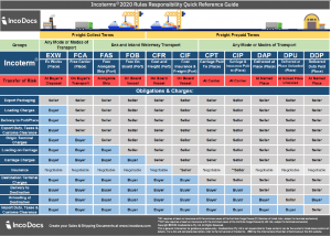 Overview of the Incoterms 2020