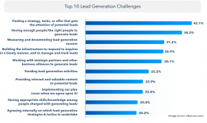 Top 10 lead generation challenges