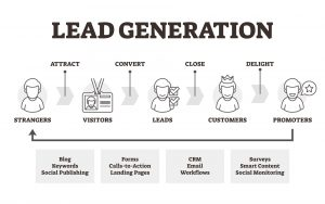 Why lead generation matters