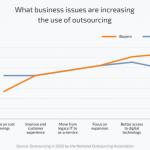 Business issues leading to an increase in outsourcing