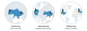 The difference between onshoring, nearshoring and offshoring